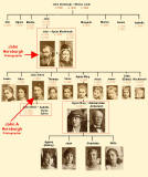 Horsburgh Family Tree  -  John Horsburgh and a few other members of his family