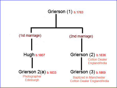Abbreviated family tree for the family of Edinburgh photographer