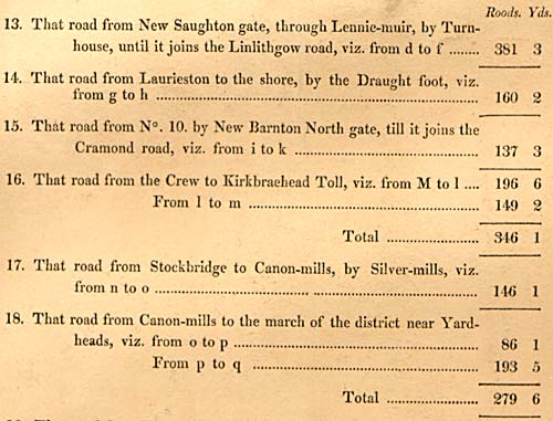 Road distances listed on a map of roads within and leading to Cramond District  -  surveyed 1812